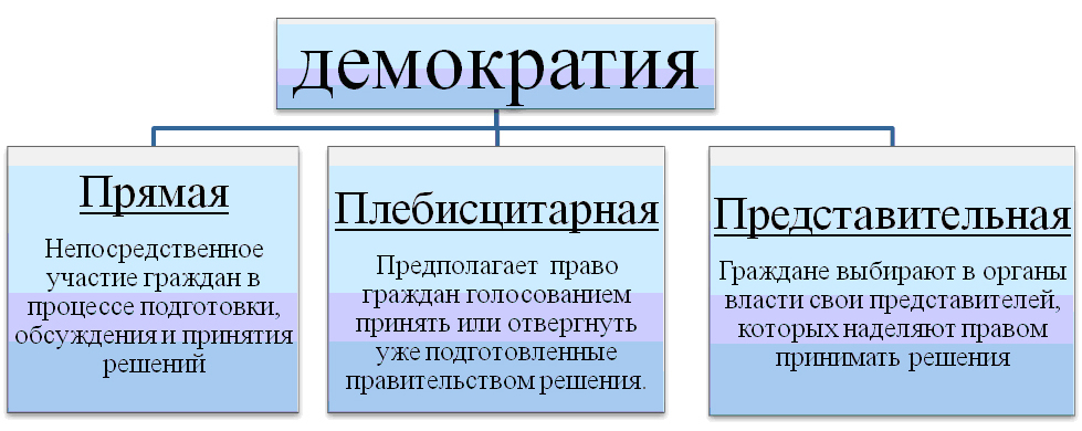 edemocracy system model Democracy: democracy is a system of government in which power is vested in the people and exercised by them directly or through freely elected representatives.