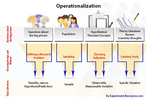 neighborhood watch program hypotheses and operationalize the concepts Develop one or more hypotheses and operationalize the concepts a small suburb of a large metropolitan area has implemented a neighborhood watch program.